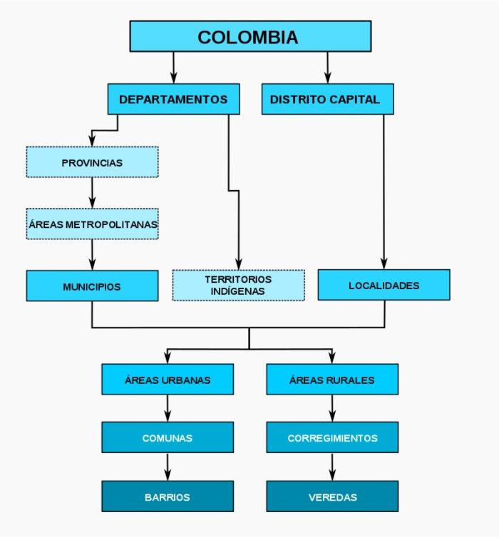 organizacion territorial de colombia
