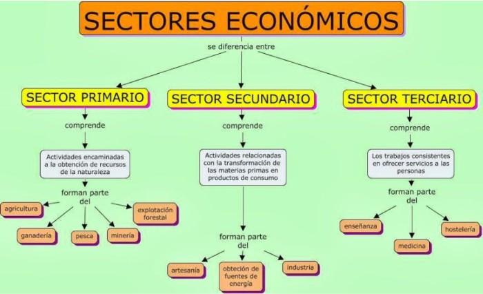cuales son los sectores de la economia